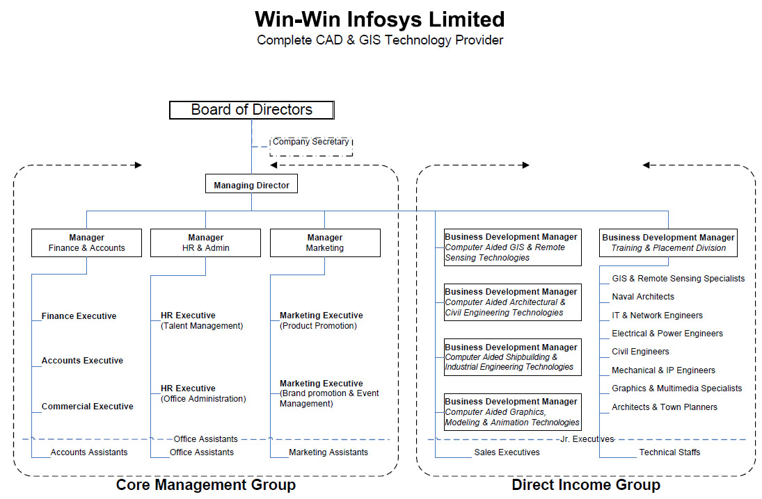 organisation chart of infosys Get live infosys stock market chart free infosys historic stock charts for nse /  bse get infosys detailed stock quotes and technical charts for infosys.